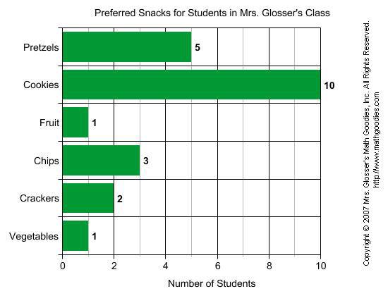 Bar Graphs | Math Goodies
