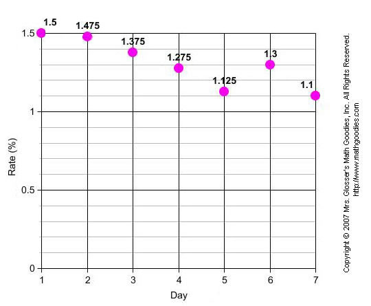 how to decide scale for line graph