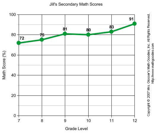 Constructing Line Graphs – Line Graph Worksheets 5th Grade
