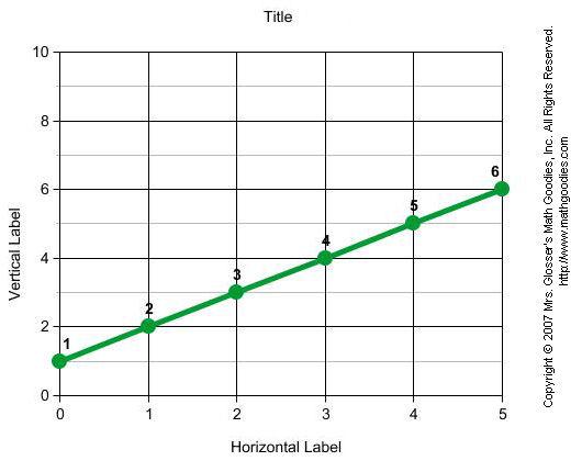Line Graphs | Math Goodies
