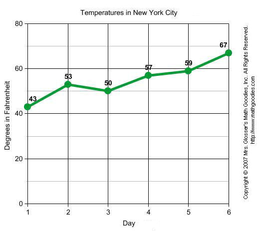Temperatures in New York City