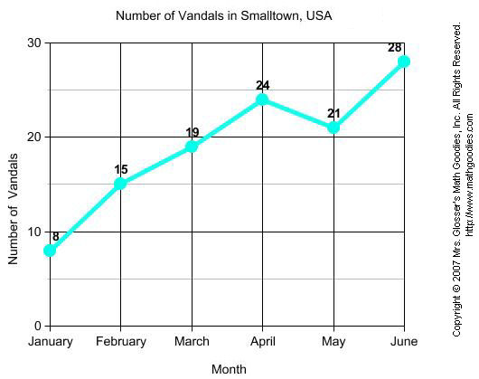 Number of vandals in smalltown USA
