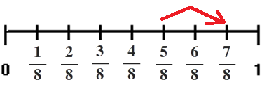 fraction eighths number line